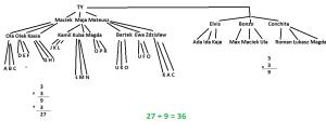 struktura mlm